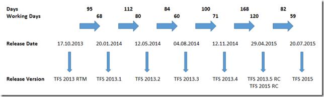 TFS release dates