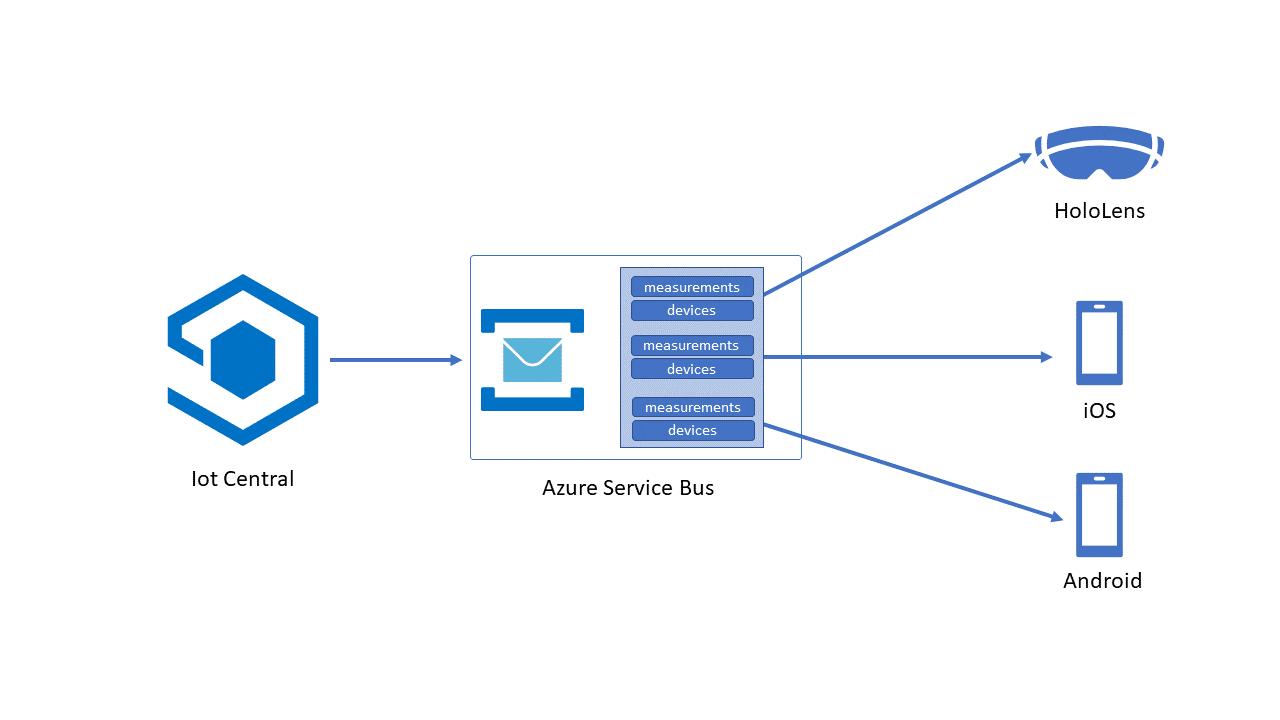 AR Taktstrasse Simulation Architektur