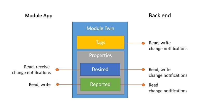 Abbildung 3: Module Twin