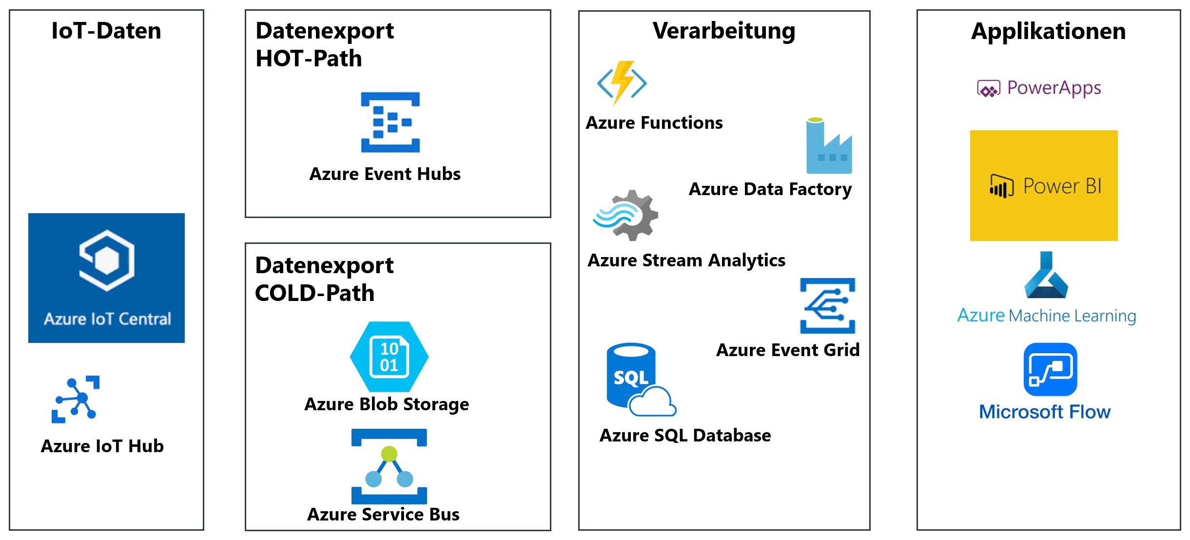Hot- und Cold-Path für IoT-Daten-Export