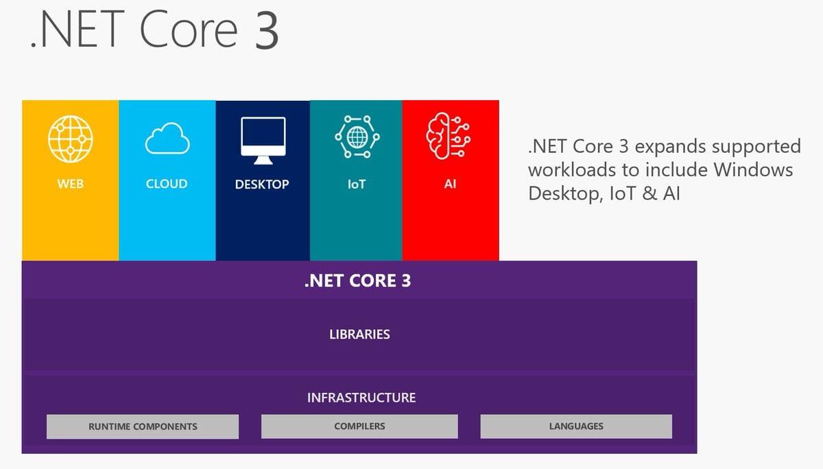 Neues in .NET Core 220.20 WPF und Windows Forms   AIT GmbH & Co. KG