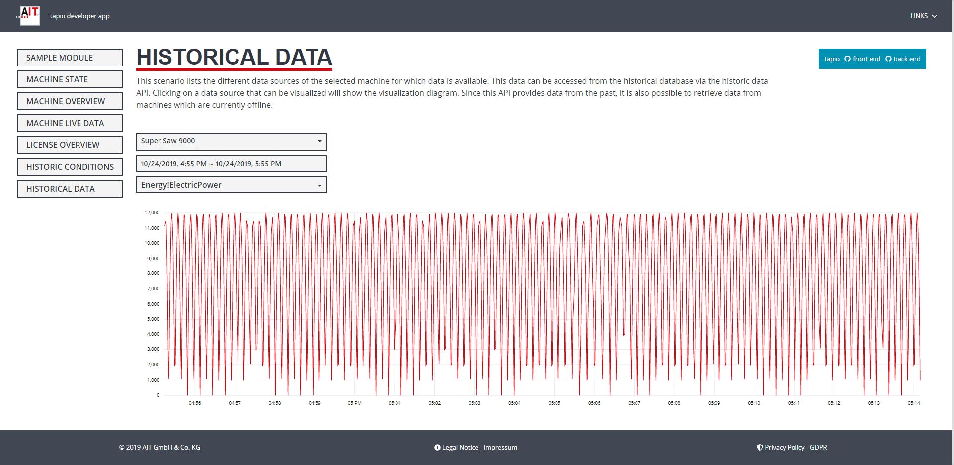 Darstellung des Verlaufs von Daten aus der Vergangenheit über tapio