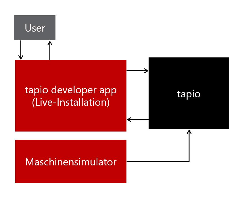 Struktur der tapio developer app