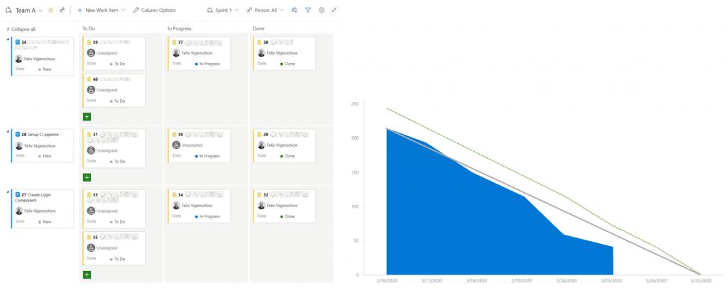 Virtuelles Taskboard mit Burndown-Diagramm