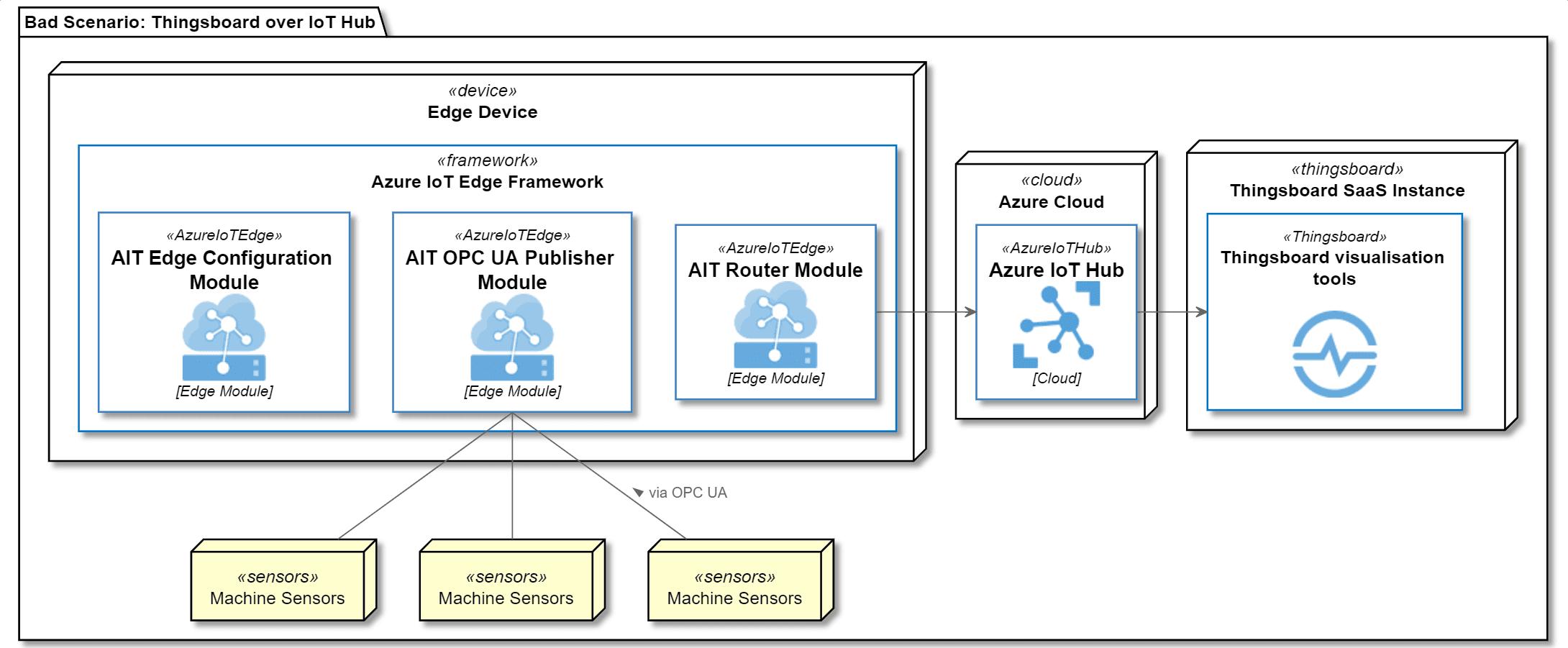 Szenario 2: Nichtempfohlene IoT Hub Lösung
