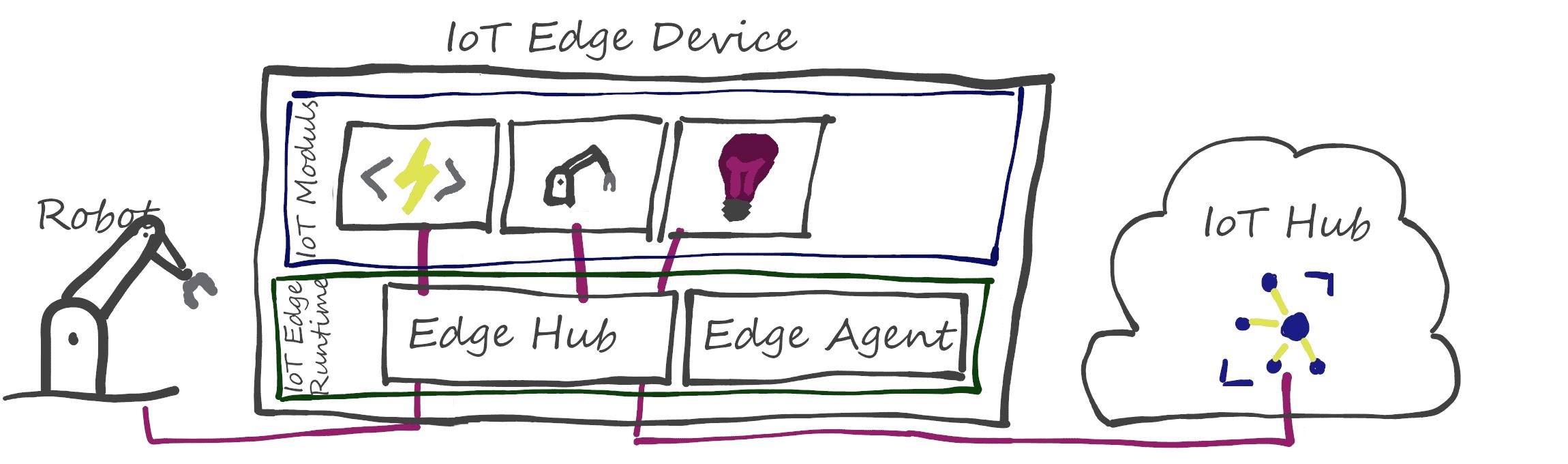 Azure IoT Edge Übersicht