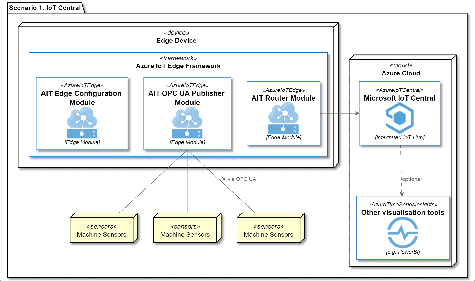 Szenario 1: IoT Central Lösung