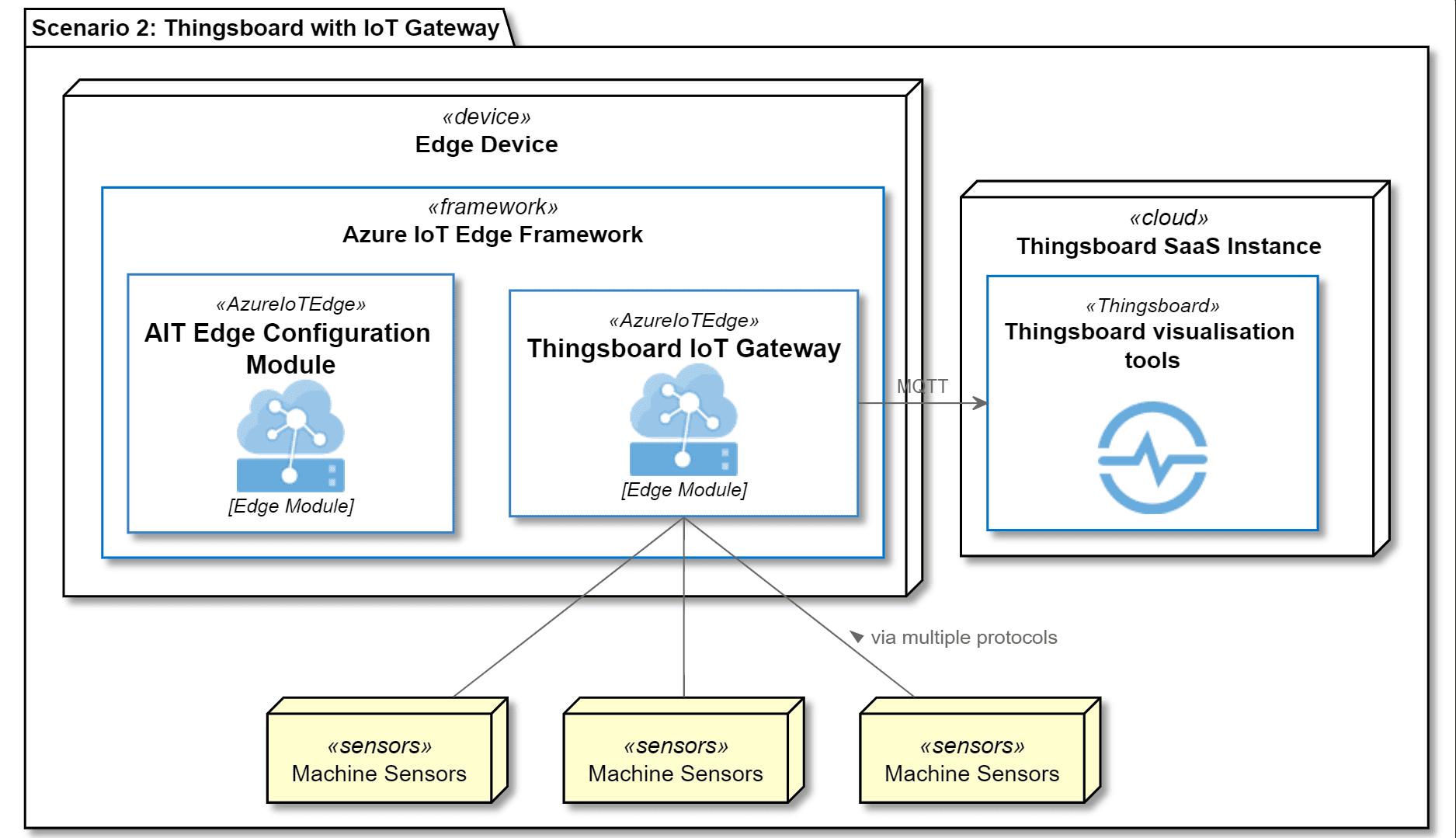 Szenario 2: Nutzung des Thingsboard IoT Gateways