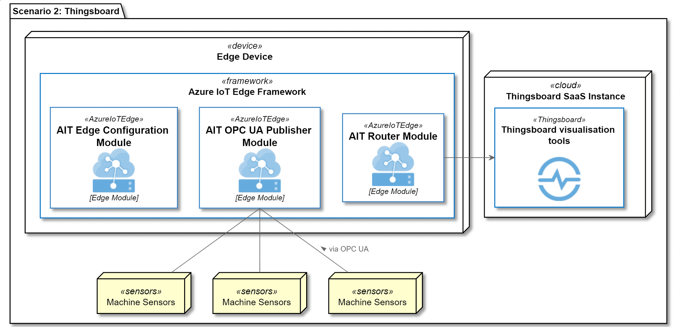 Szenario 2: Thingsboard als Cloudlösung