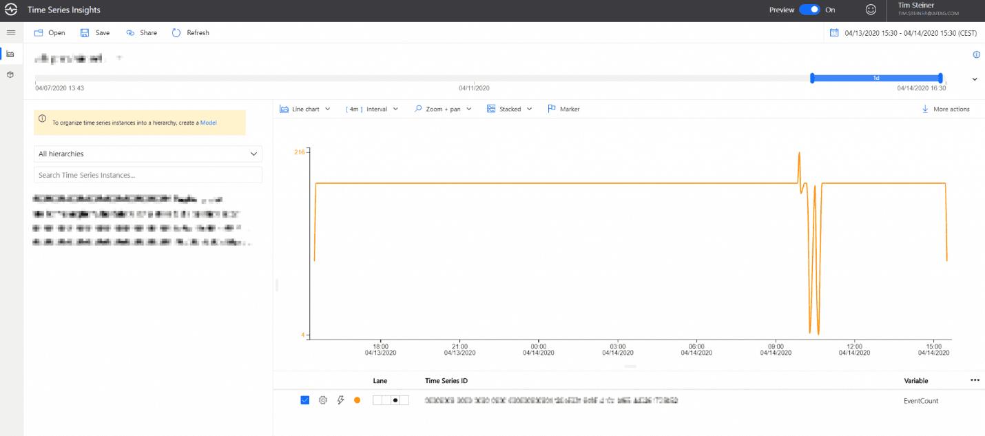 TSI Dashboard auf dem Azure Portal