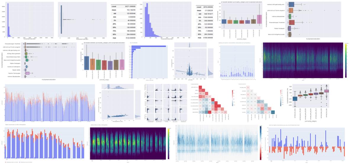 Abbildung 1: Exemplarische Ergebnisse aus der Data Discovery Projektphase (© Siemens Advanta)