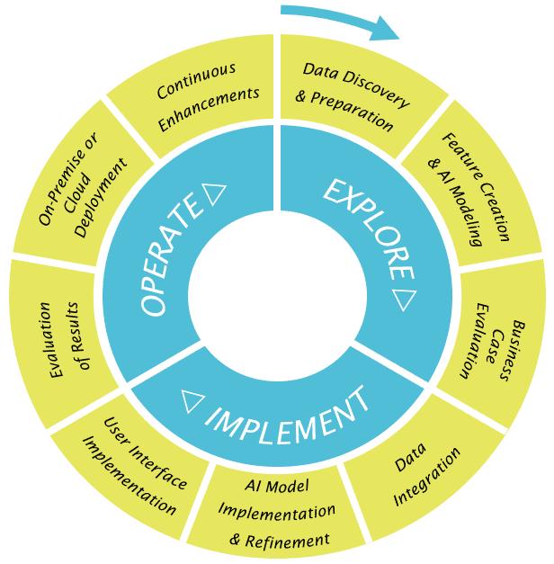 Abbildung 2: Der gesamte Data Science Workflow (© Siemens Advanta)