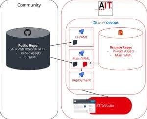 Figure 2: Publish branded WordToTFS based on open source on GitHub
