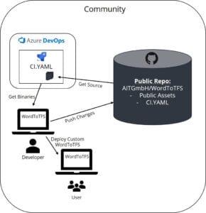 Figure 4: Community Changes