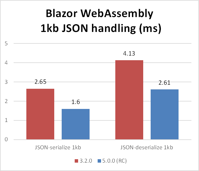 Blazor WebAssembly JSON Performance Comparison
