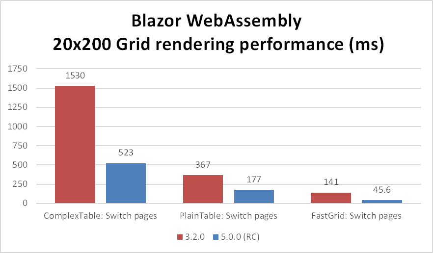 Blazor WebAssembly Grid Performance Comparison