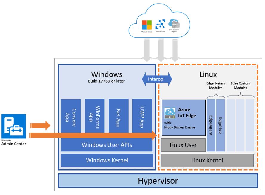 IoT Edge Für Linux auf Windows Architektur